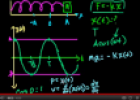Video: Introduction to harmonic motion | Recurso educativo 72377